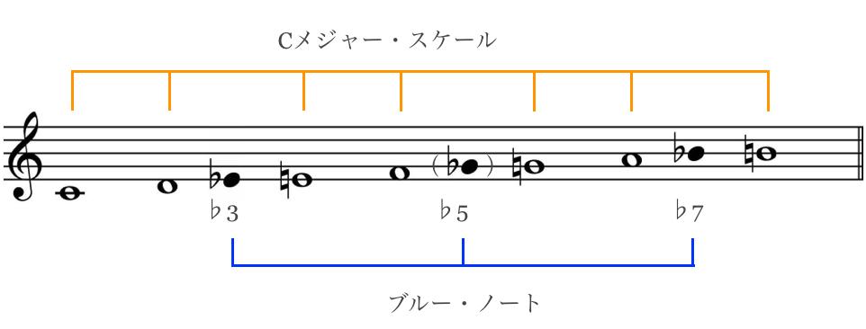 C_Bluenote_scale