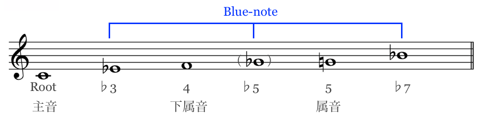 C_Blues_pentatonic_scale 2