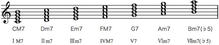 diatonic_chord1