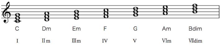 diatonic_chord2